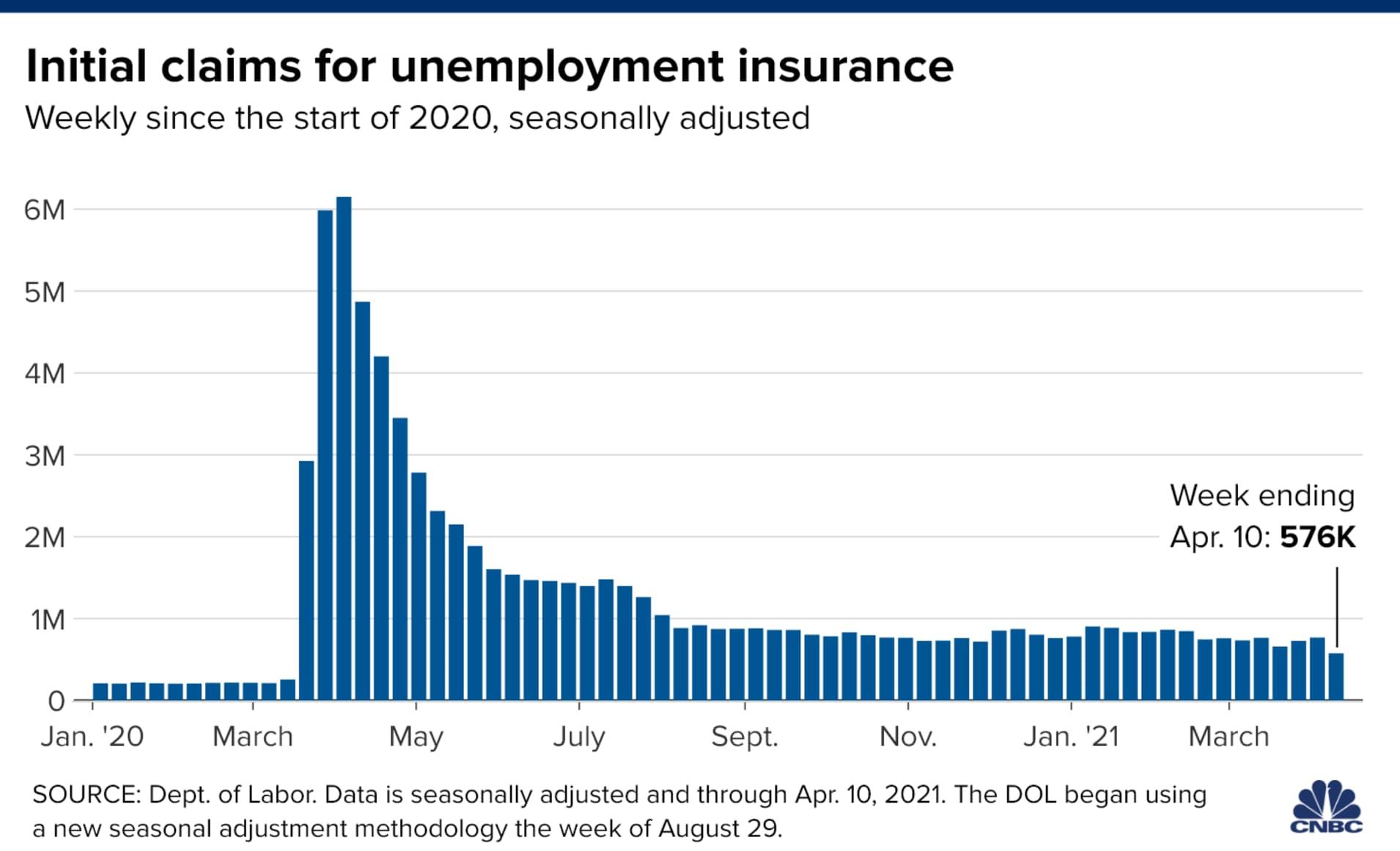 Gráfico com número de pedidos de seguro-desemprego no mercado americano