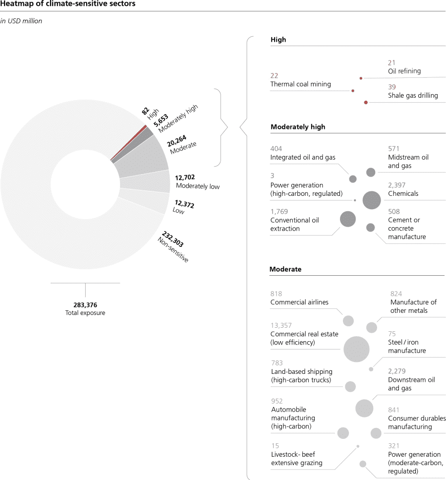 UBS' heatmap of climate risk.