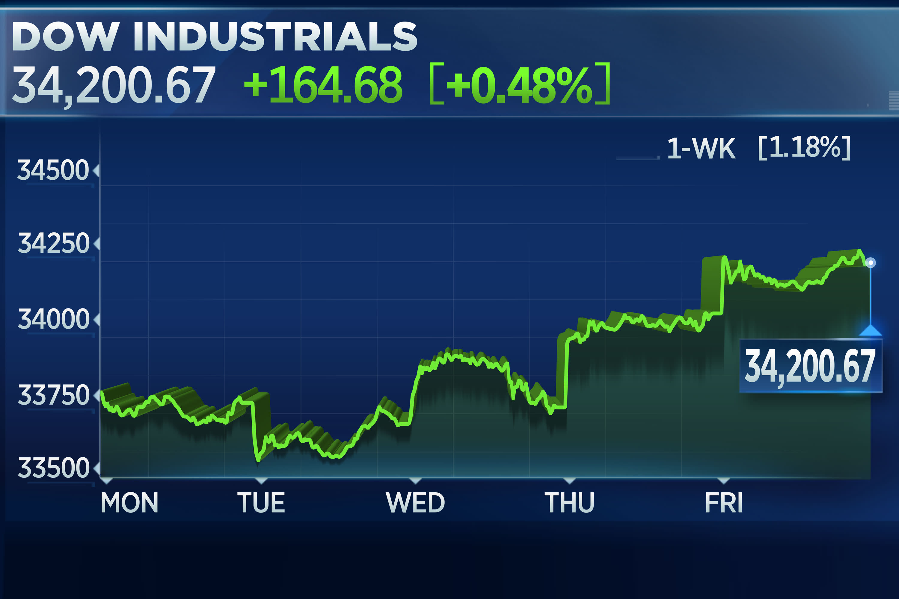 Dow climbs 160 points to another record, posts 4th straight week of gains