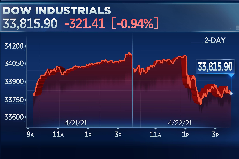 Dow menjatuhkan 300 aspek karena kekhawatiran kenaikan pajak aspek positif modal thumbnail