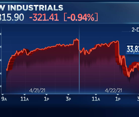 Dow closes more than 300 points lower following reports of Biden eyeing capital gains tax hike