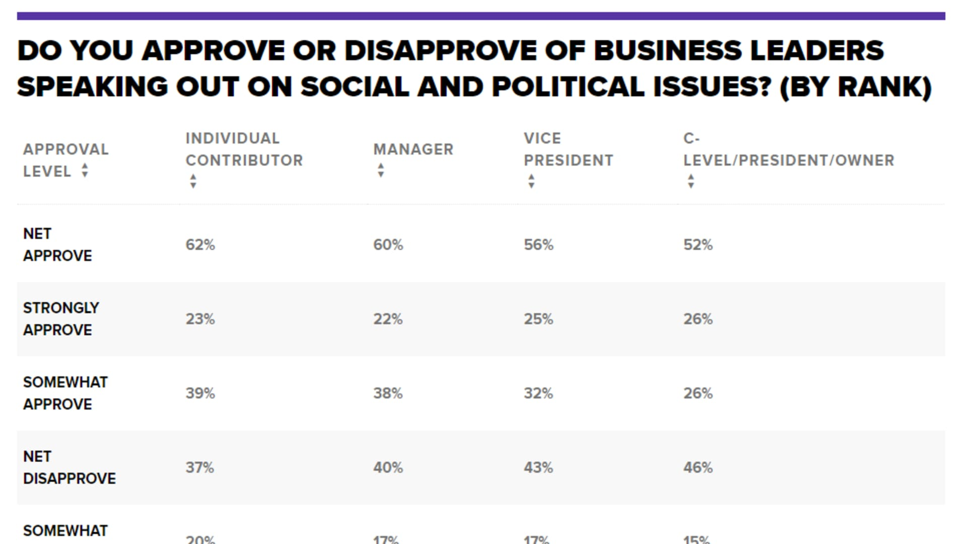 Workers want their leaders to speak up, but the leaders themselves are still often reluctant, according to the Q2 2021 CNBC SurveyMonkey Workforce Survey.