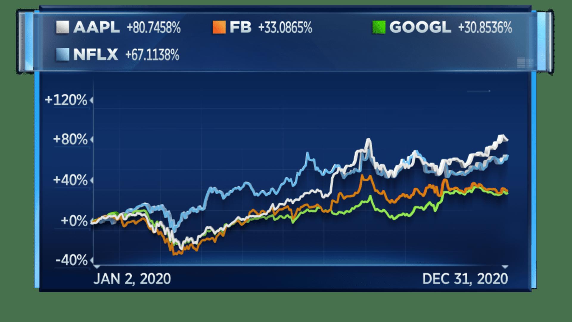 Tech stocks rallied in 2020
