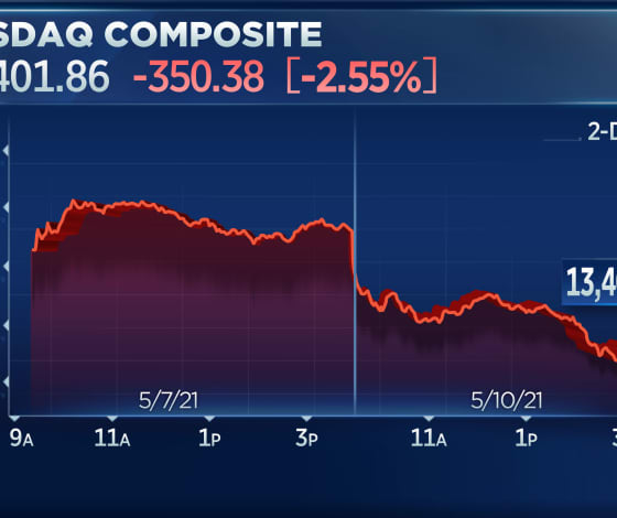 Stocks fall to start the week as tech stocks drag down market, Nasdaq loses 2.5%