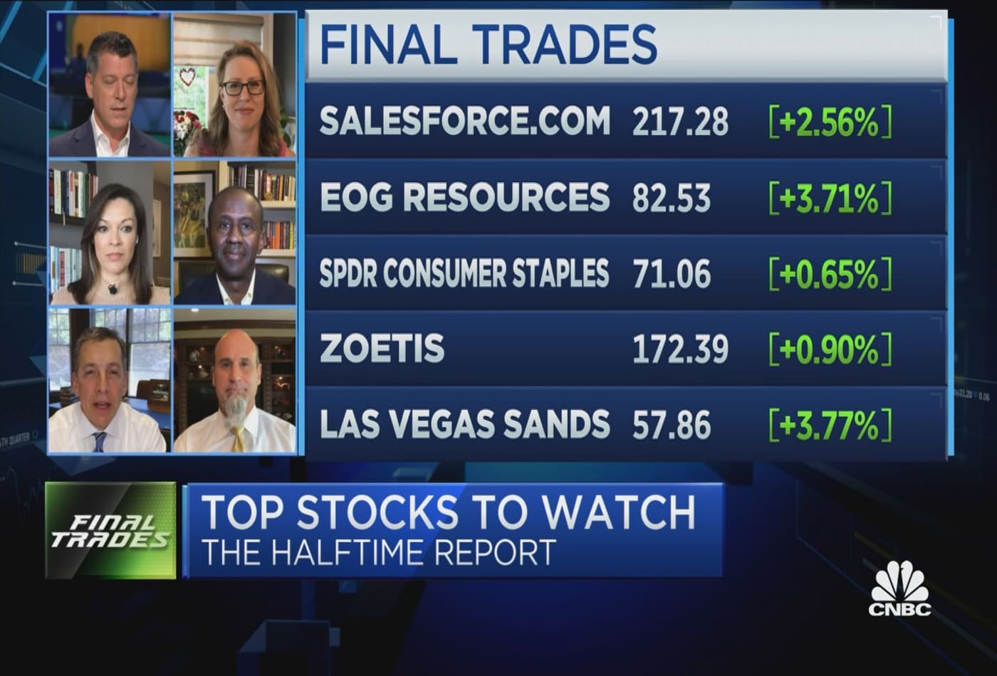 Final Trades: Salesforce, EOG Resources, Las Vegas Sands & more
