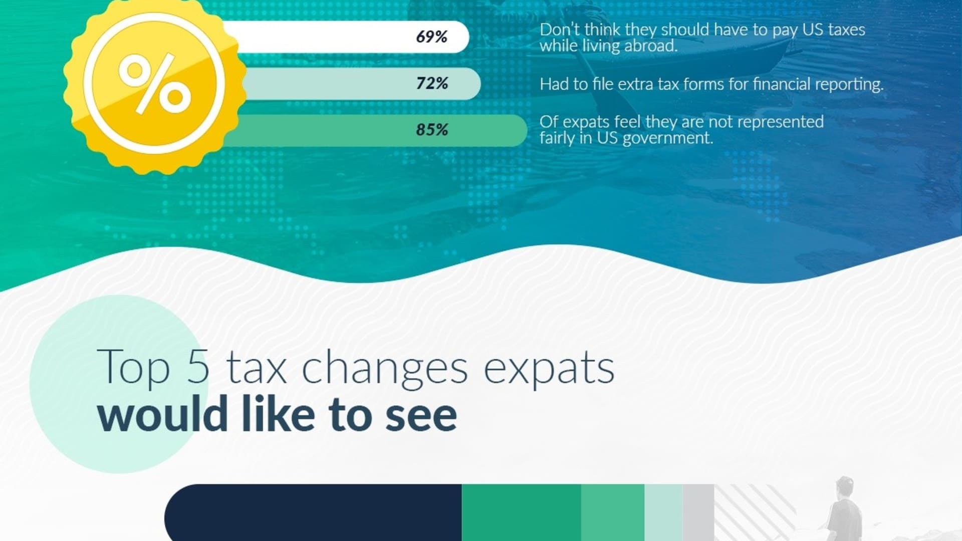 2021 U.S. Expat Opinion Survey
