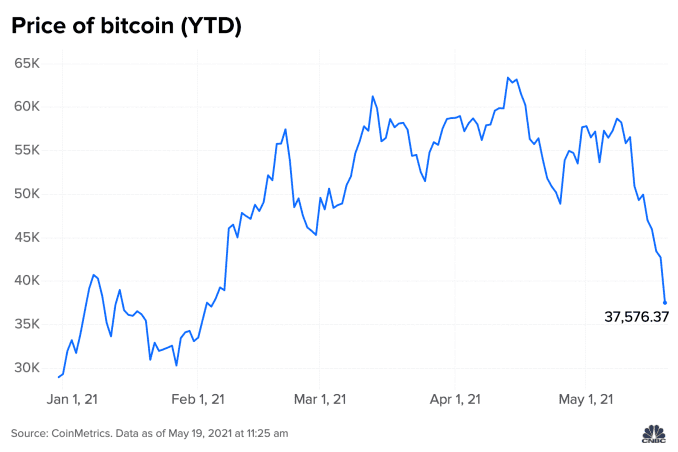 the crypto collapse: here's what's behind bitcoin's sudden drop The Crypto Collapse: Here's what's behind bitcoin's sudden drop 106885239 1621440217691 eZ7vJ price of bitcoin ytd  1