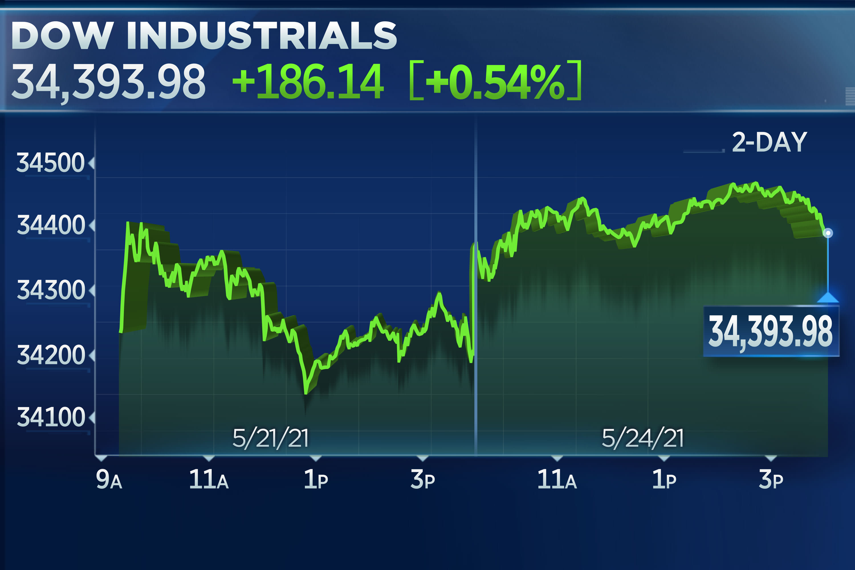 Dow climbs 180 points, Big Tech and reopening stocks lead gains