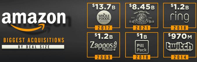 Amazon acquires MGM Studios