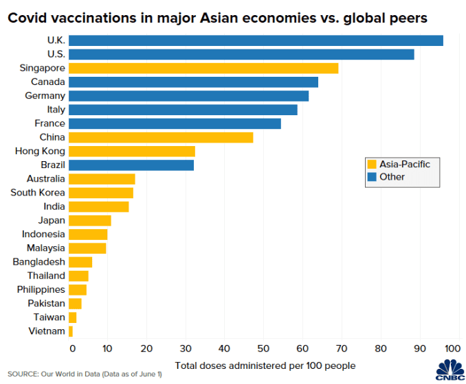 Chart of Covid-19 vaccinations in major Asian economies vs. global peers  Charts show Asia is far behind the U.S. and Europe in Covid vaccinations 106891607 1622707730117 Covid vaxx APAC vs world
