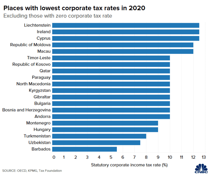 Chart of 20 jurisdictions with the lowest statutory corporate income tax rates around the world, excluding those with zero corporate tax  These charts show the highest and lowest corporate tax rates around the world 106892879 1623039565344 Lowest corporate tax list