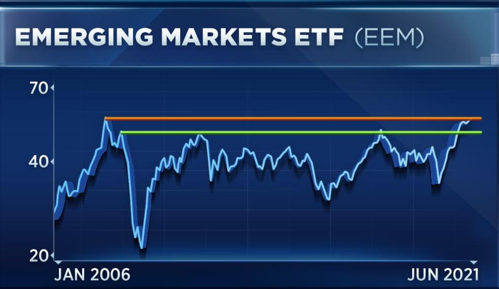 ETF развbвающихся рынков идет на прорыв