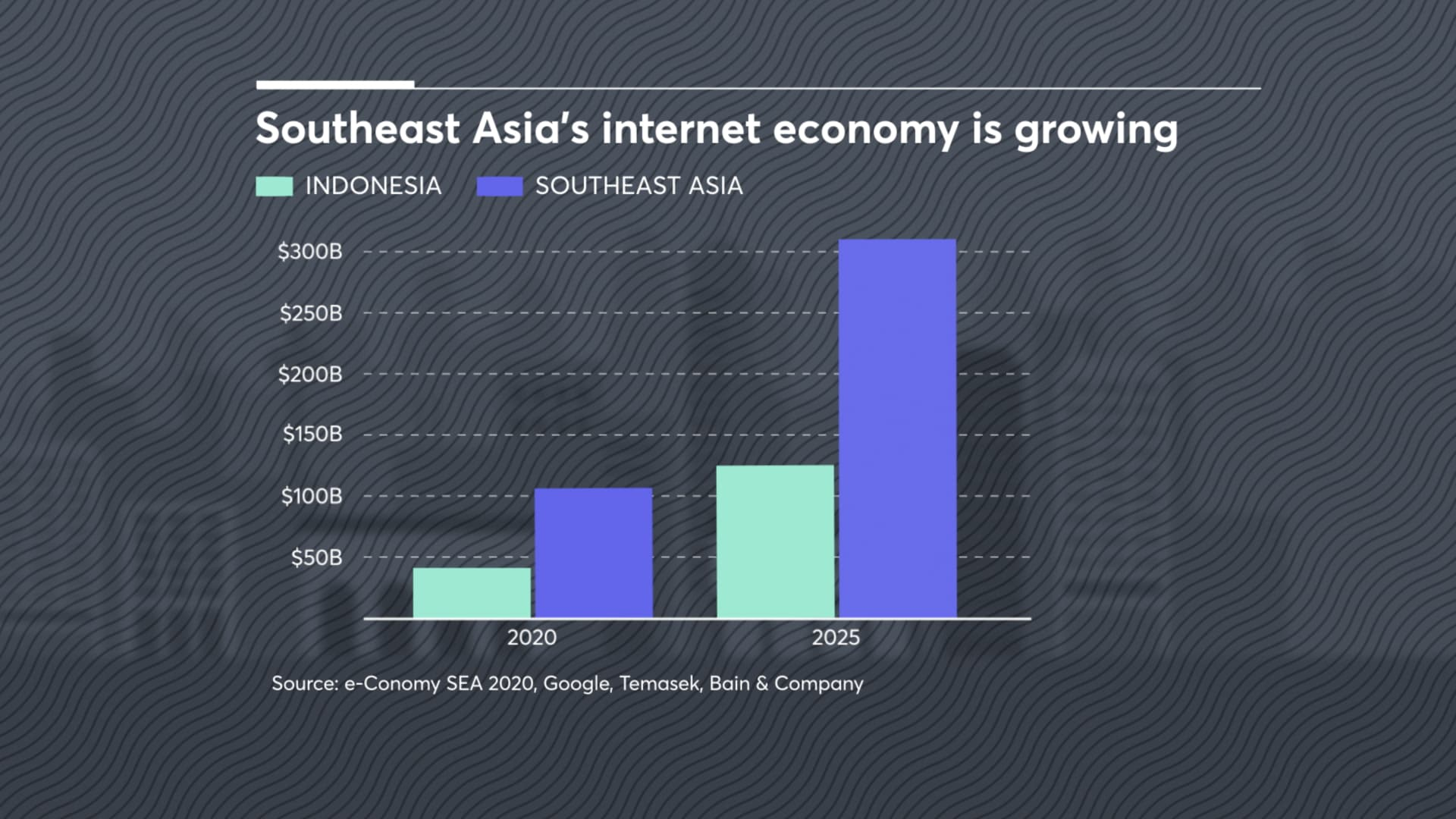Southeast Asia's digital economy is forecast to triple in value by 2025.