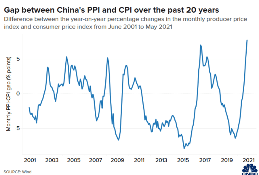 Chart of the difference between China's monthly PPI and CPI from June 2001 to May 2021