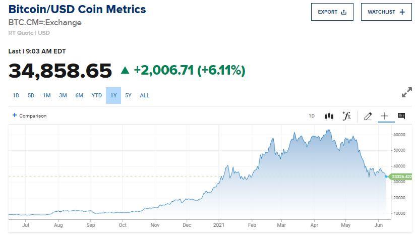 interaktyvūs brokeriai bitcoin trumpas