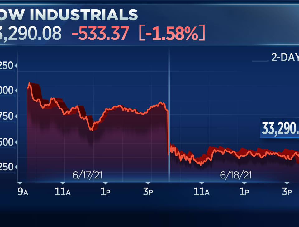 Dow falls more than 500 points to close out its worst week since October