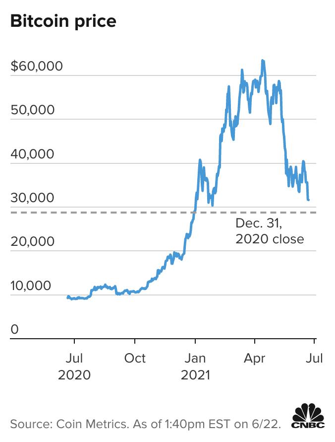 30 bitų iki bitcoin
