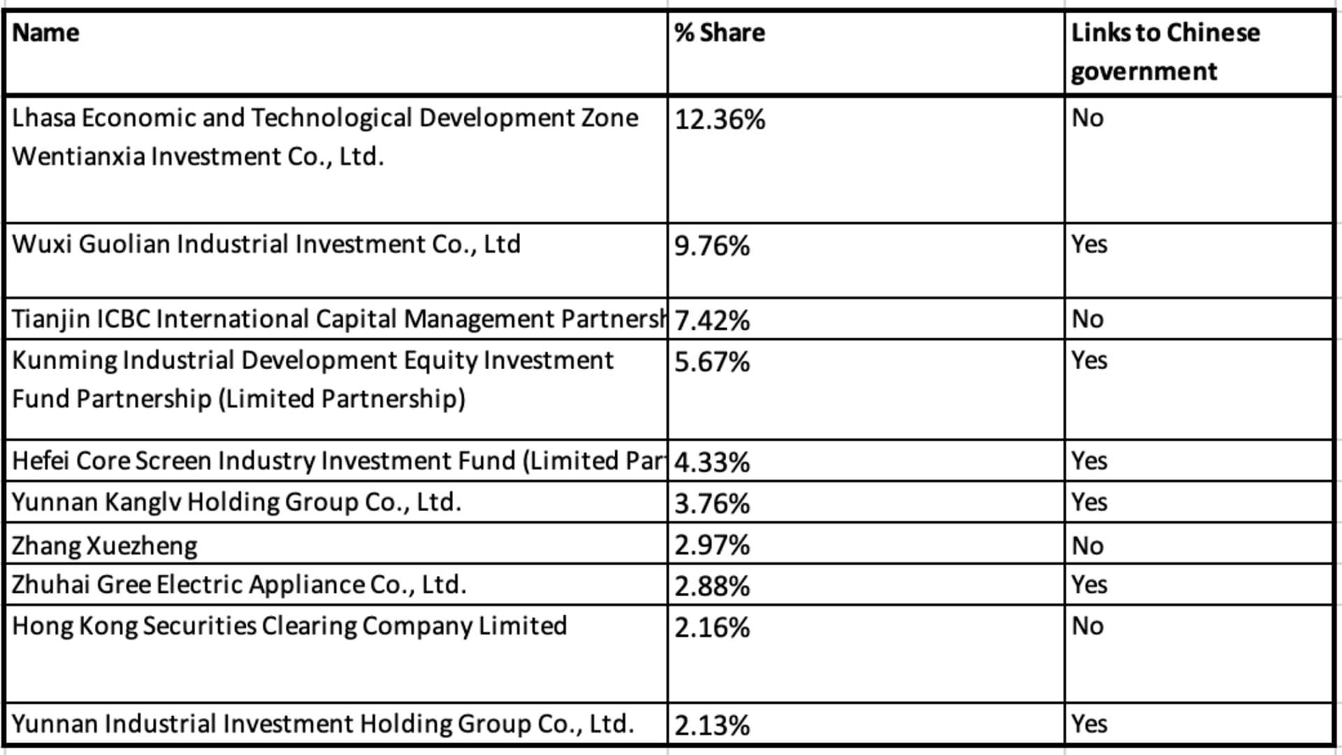 Datenna analysis of Wingtech's 10 largest shareholders.