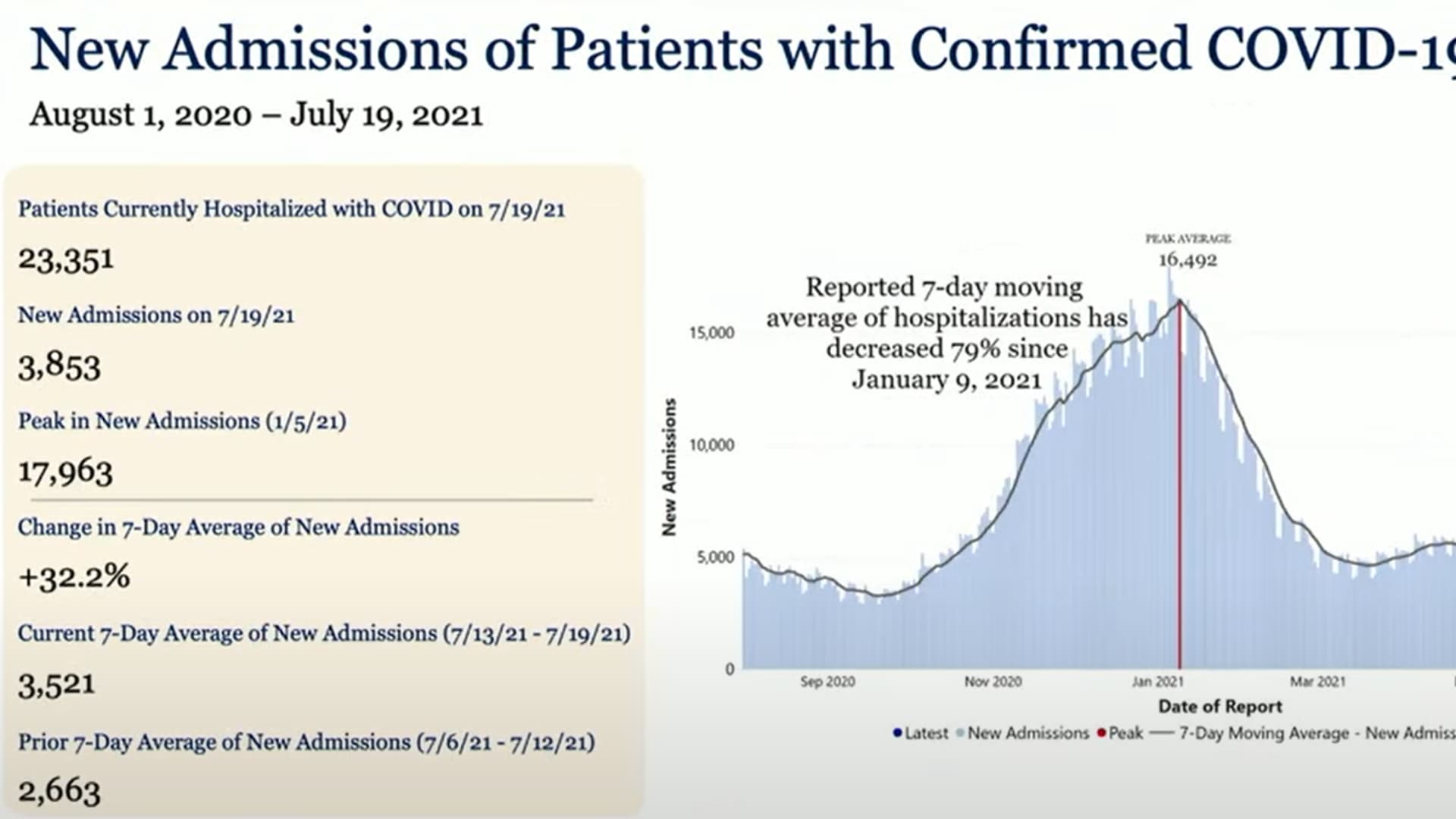 Chart shows current data on Covid-19 in the United States.