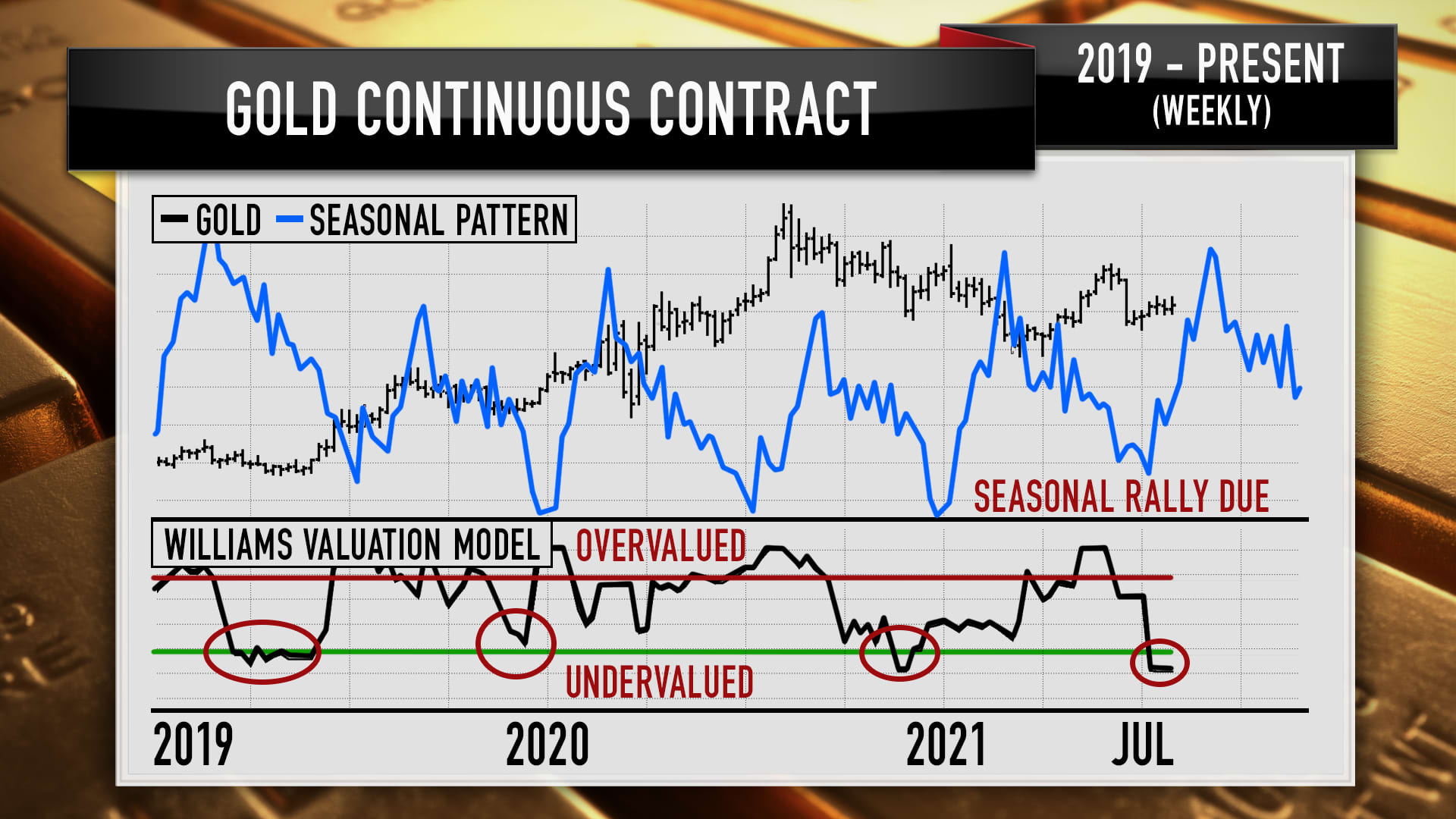 Charts from technical analyst Larry Williams that look at gold's valuation compared to Treasury bonds.