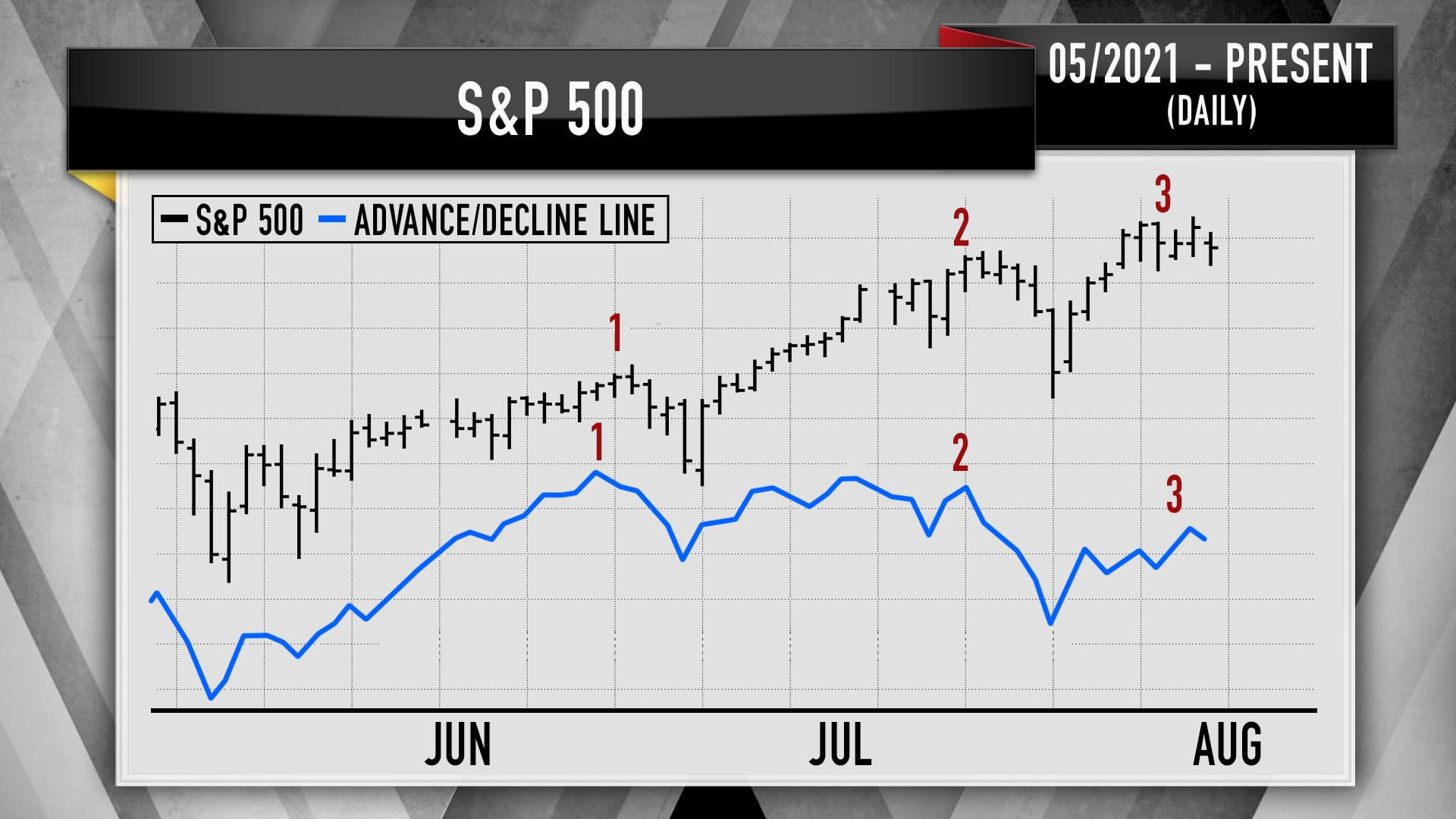 Advance/decline volume in the S&P 500 based on technical analysis from Larry Williams.