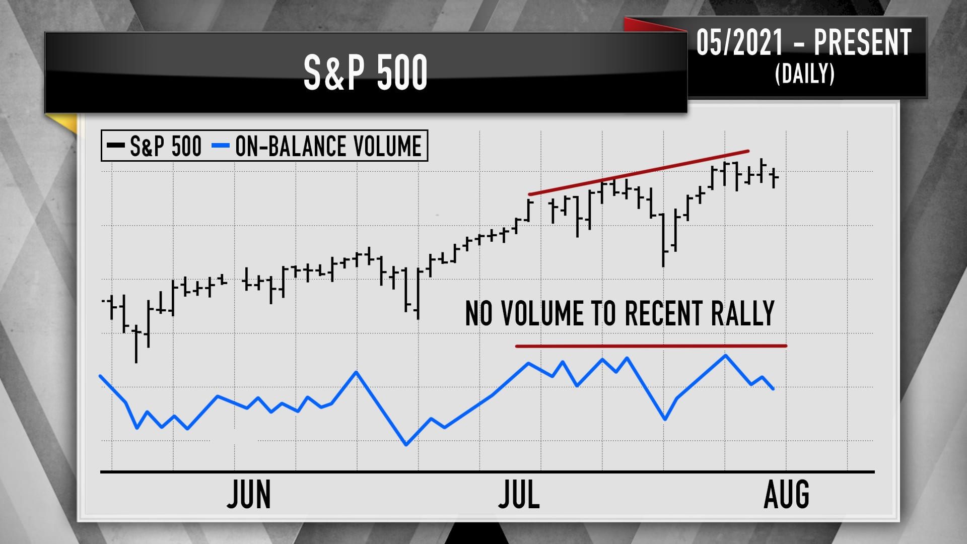 Recent on-balance volume for the S&P 500, based on technical analysis from Larry Williams.