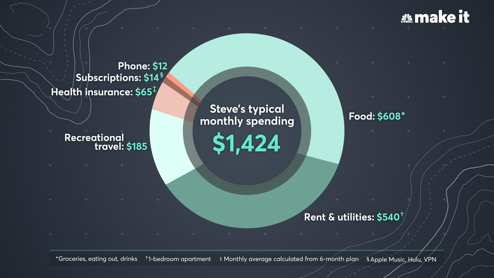 Steve Tsentserensky's average monthly spending