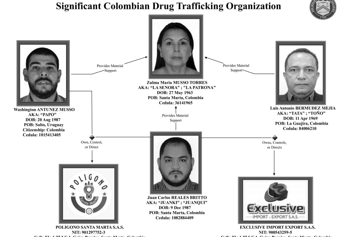 Treasury sanctions Colombian drug trafficking queen 'La Patrona'