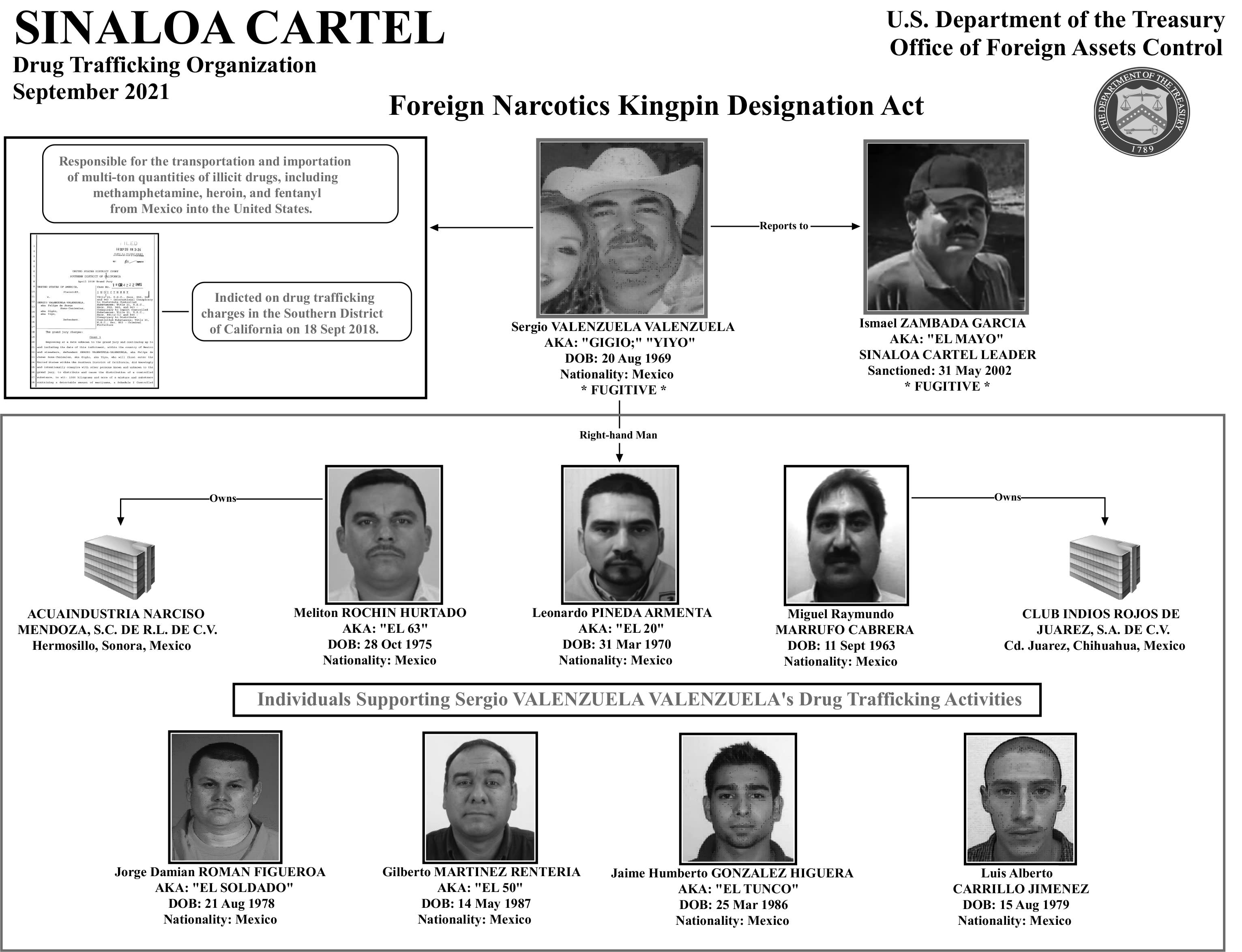 Treasury Department sanctions 8 members of the notorious Sinaloa drug cartel, which was once run by 'El Chapo'