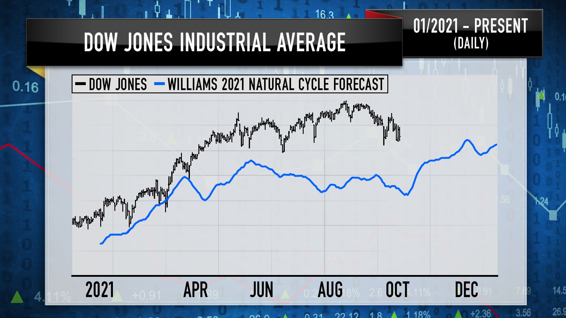Chart from the 10/08 episode of Mad Money