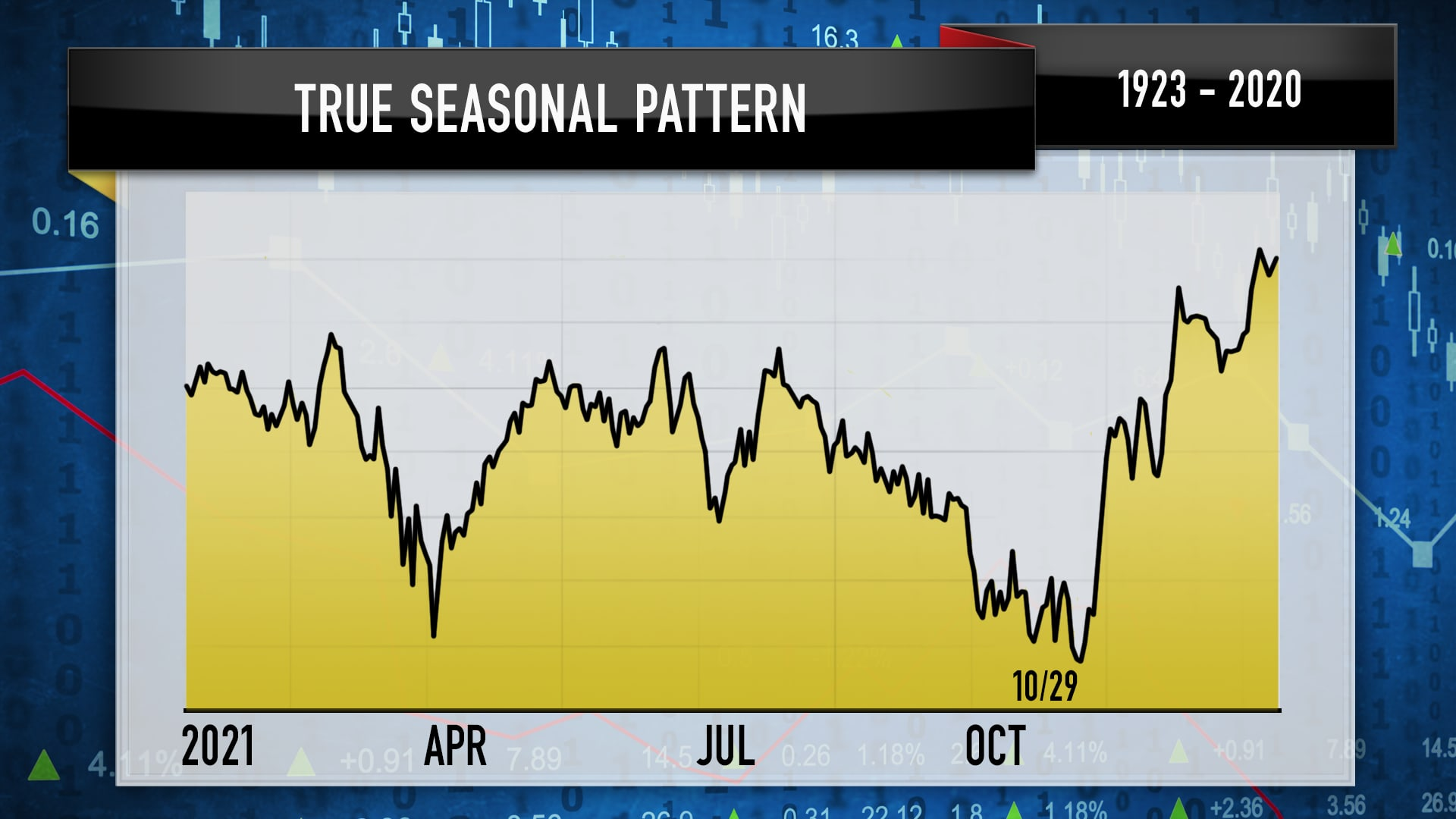 A Chart from the 10/08 episode of Mad Money