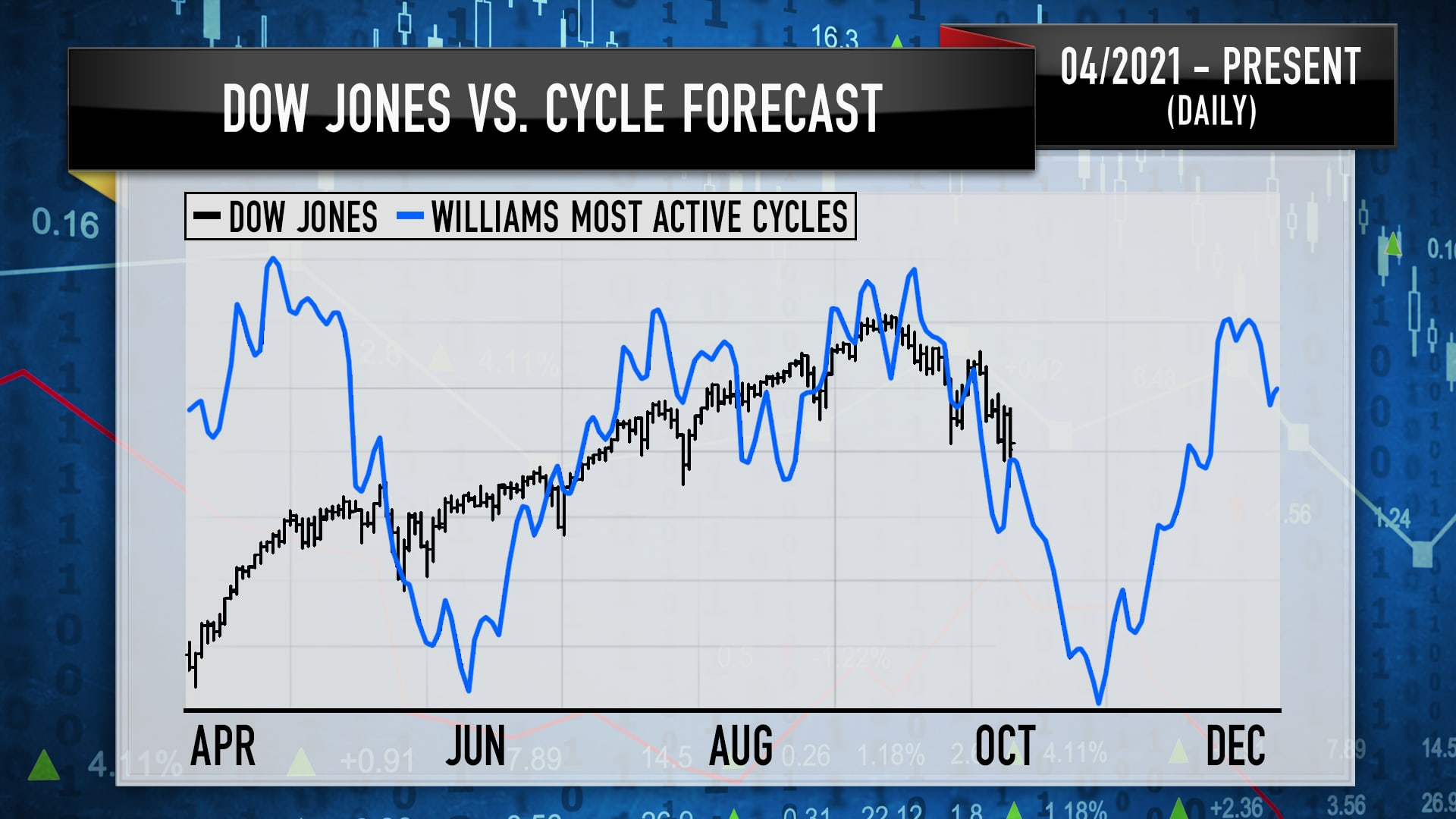 """A chart from the 10/08 episode of """"Mad Money"""""""
