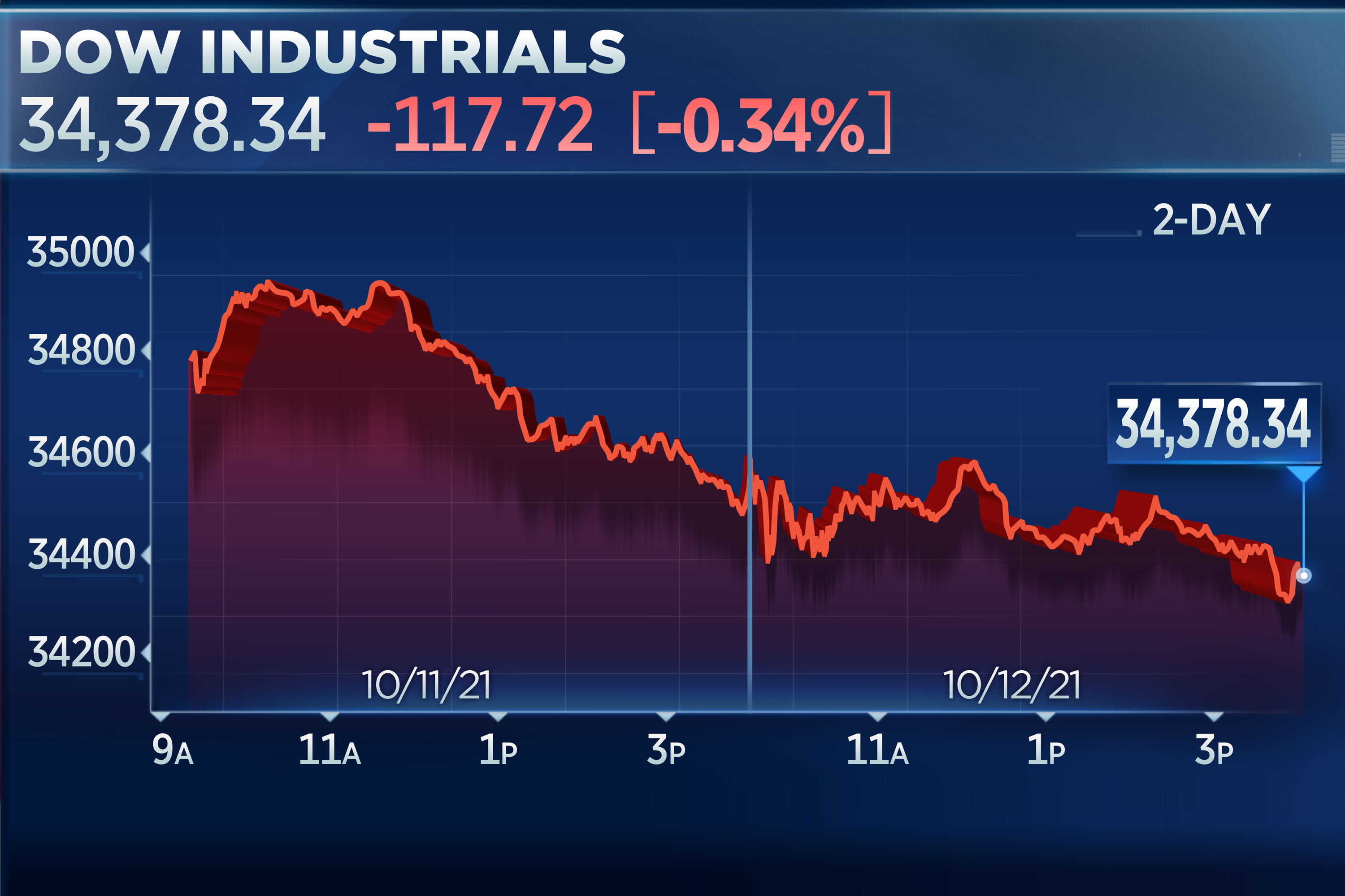 Dow falls for third straight day as investors await inflation data, bank earnings