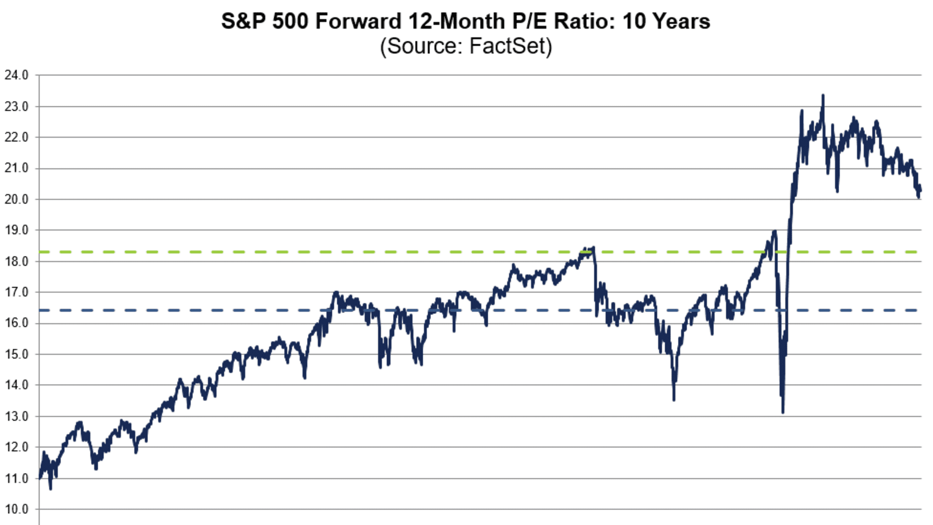 Valuations are a little rich in the S&P 500 and that means company guidance on earnings power that is above current expectations will be key for the market to move higher.