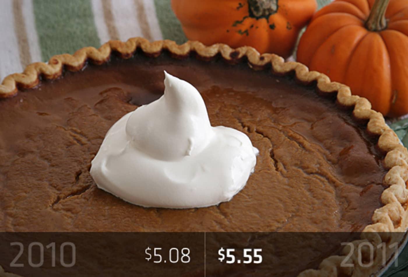 45358609 cost-of-thanksgiving-cnbc-2011-pumpkin.jpg