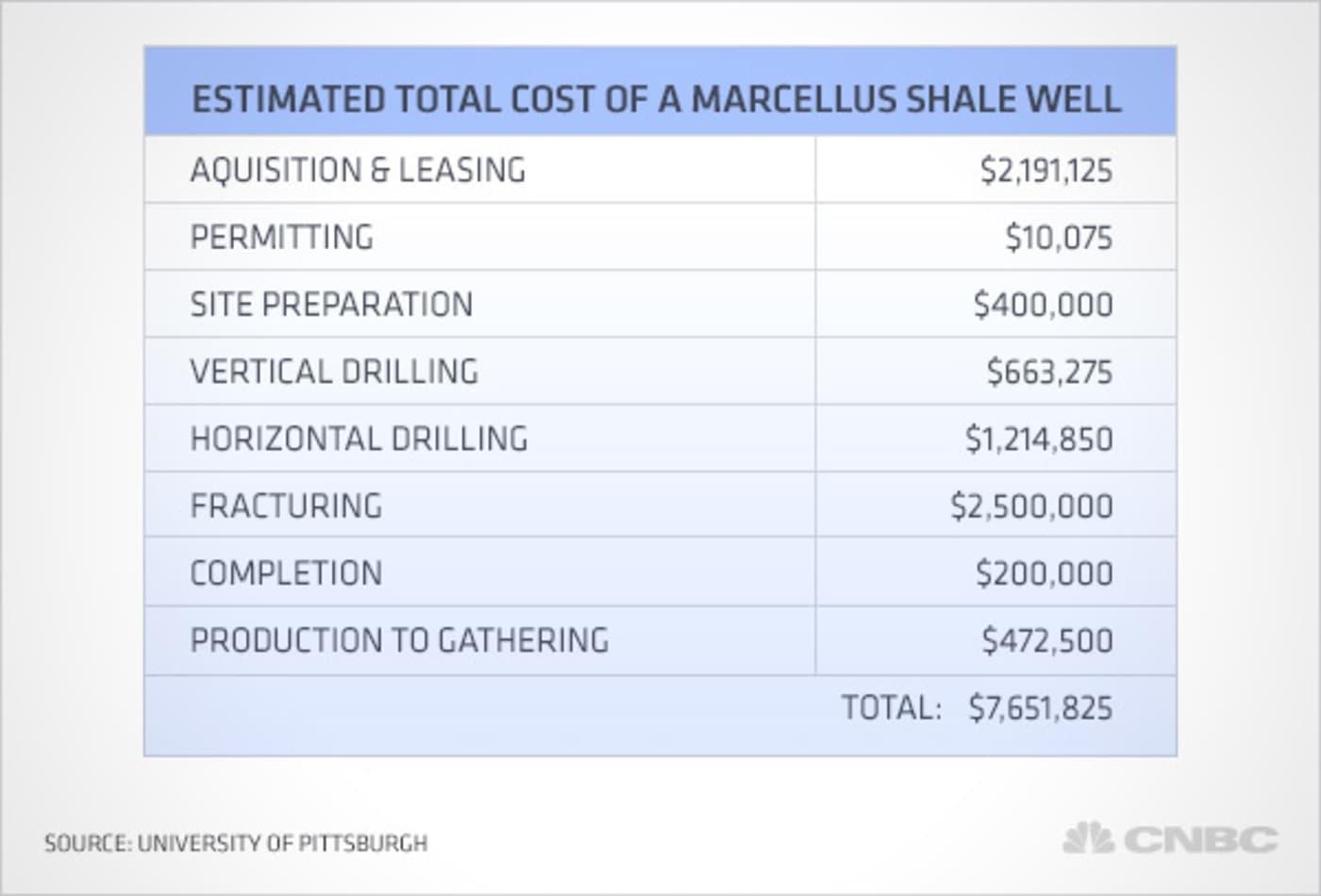 Nat-gas-fracking-cost2.jpg
