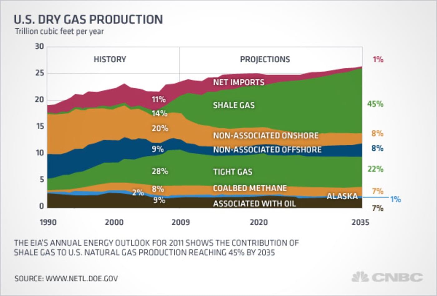 Nat-gas-fracking-US-dry-gas-production.jpg